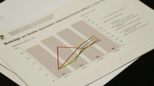 Budget meglier che quintà grazia a la SNB ed entradas da taglia