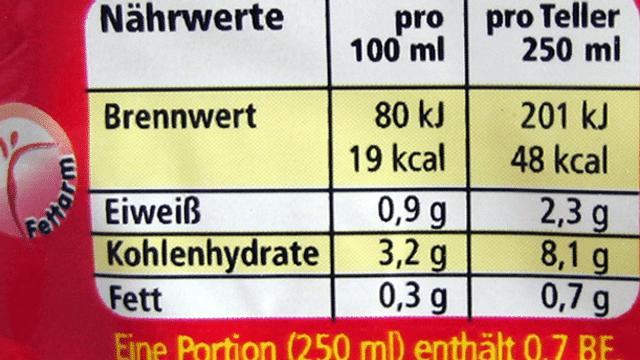 Wie werden Kalorien ermittelt